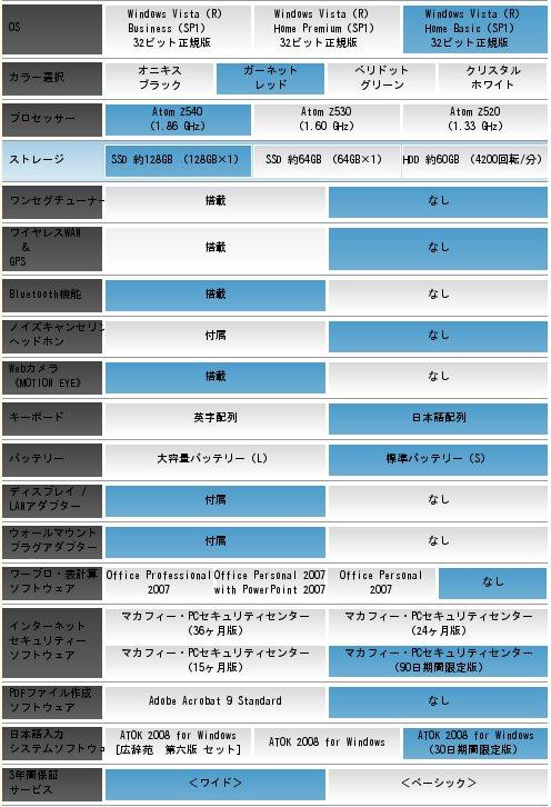 Atom Z540 (1.86GHz),メモリー 2GB,SSD 約128GB (128GB×1),ガーネットレッド。